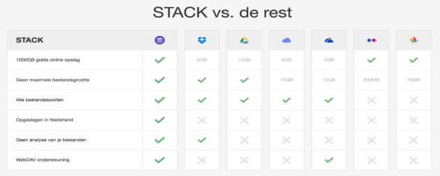 STACK vs de rest