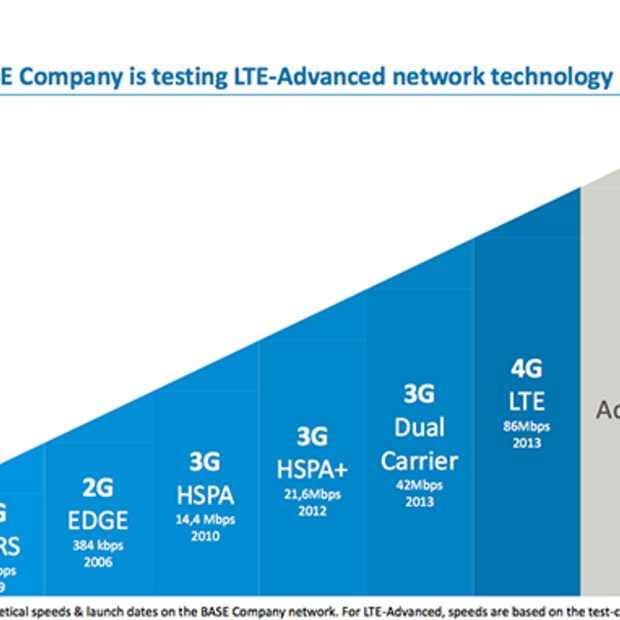 Base werkt volop aan 4G LTE Advanced
