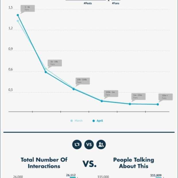 De gemiddelde prestaties van Facebook-pagina's [Infographic]