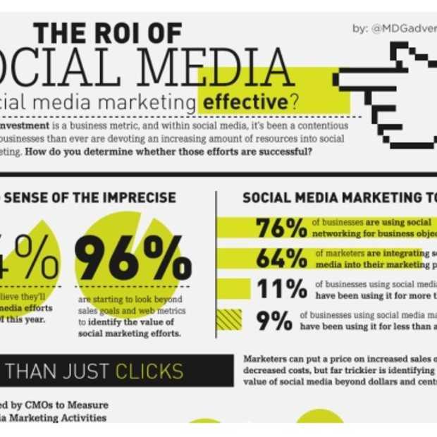 De ROI van Sociale Media