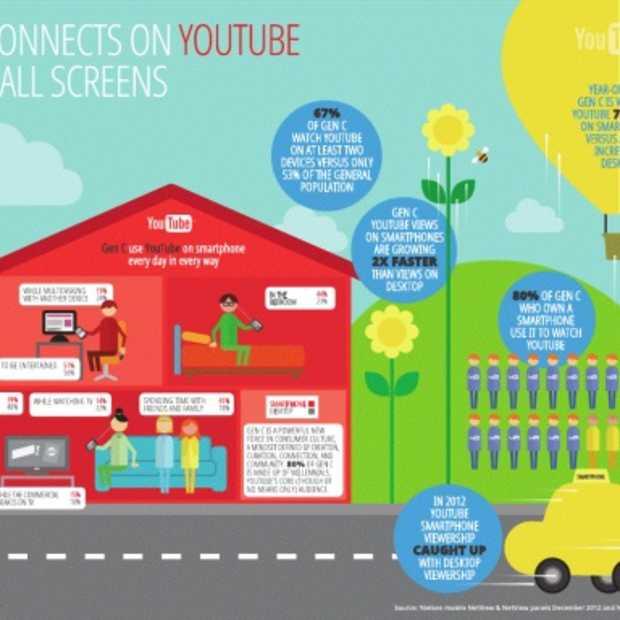 Dit is volgens Google de Youtube Generatie
