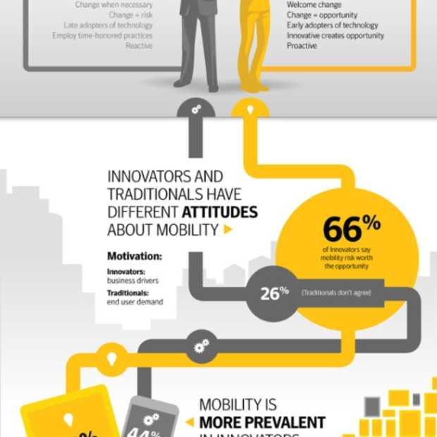 Professioneel gebruik mobiele toestellen doet omzet bedrijven stijgen