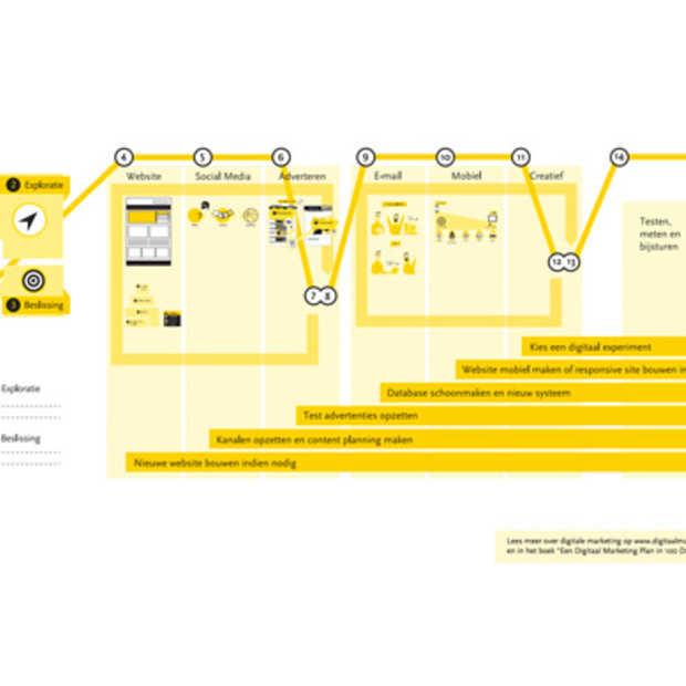 RT actie: Digitaal Marketing Plan in 100 Dagen
