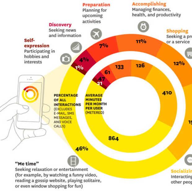 Seven Shades of Mobile: Hoe mensen hun smartphone echt gebruiken