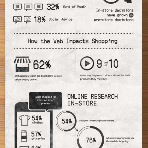 Wat beïnvloedt een aankoopbeslissing bij het online shoppen? [Infographic]