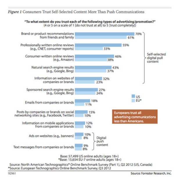 Weinig vertrouwen in content van merken op sociale media
