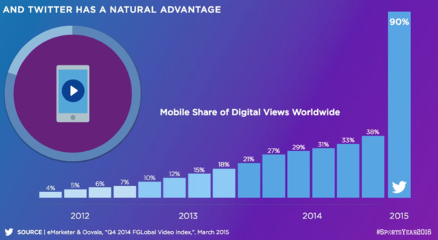 Mobile share of digital views