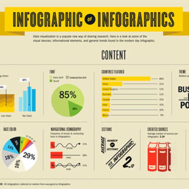 6 waardevolle visualisatie websites