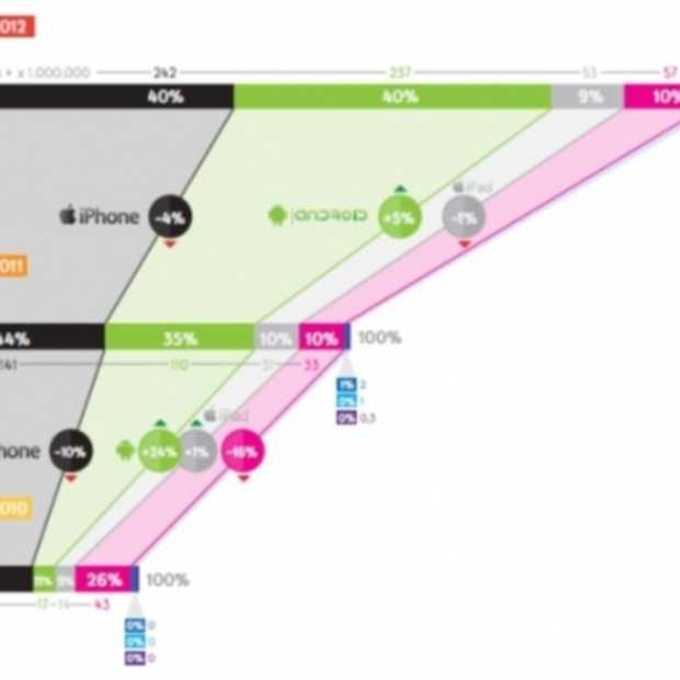 App gebruikt door Heavy users, responsive design oplossing voor light user