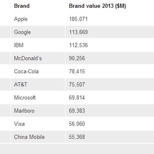 Apple prijkt bovenaan top 100 meest waardevolle global brands van 2013