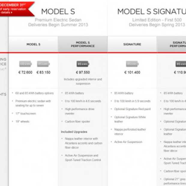 Belgische prijzen voor de Tesla Model S zijn bekend
