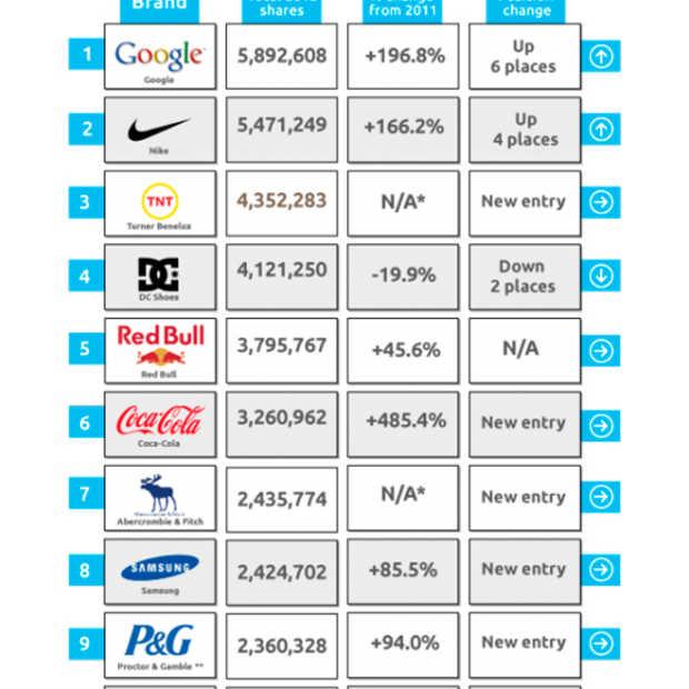 Google meest gedeelde merk in online video in 2012