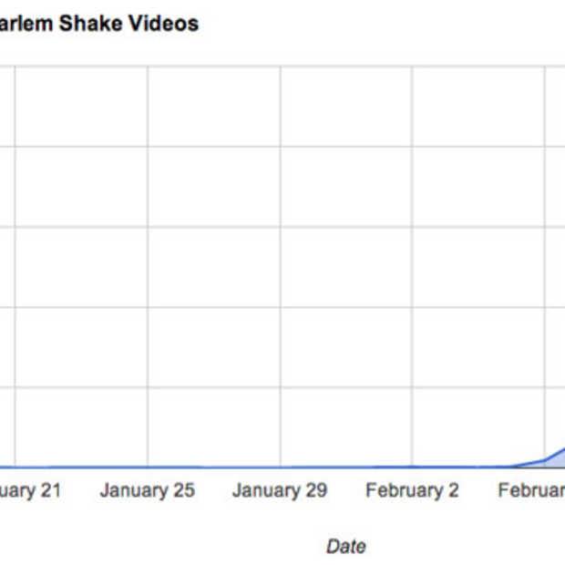 Harlem Shake gaat hard