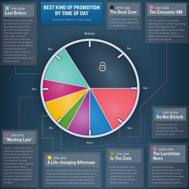 Het belang van timing bij online marketing in beeld gebracht