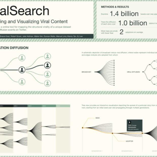 Microsoft ViralSearch onderzoekt het viral effect van content op Twitter