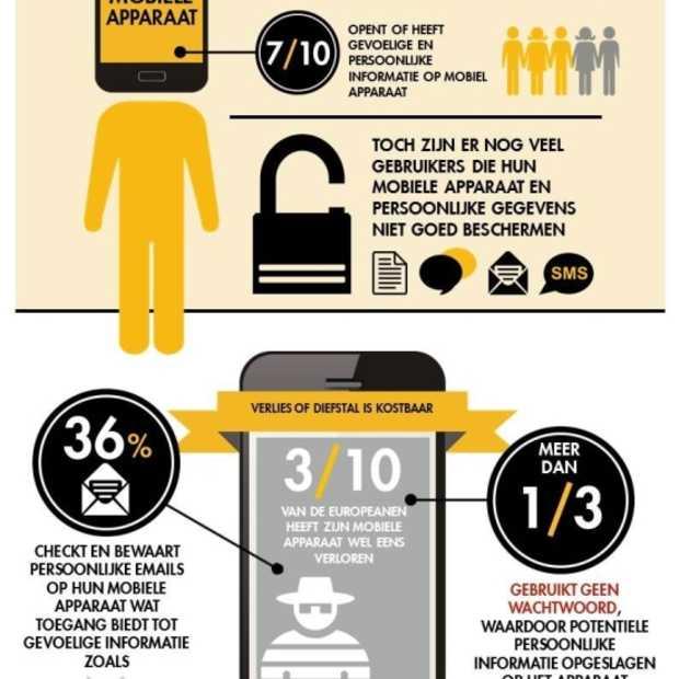 Onderzoek Norton: 1 op 10 mobile users in Europa slachtoffer van cybercrime