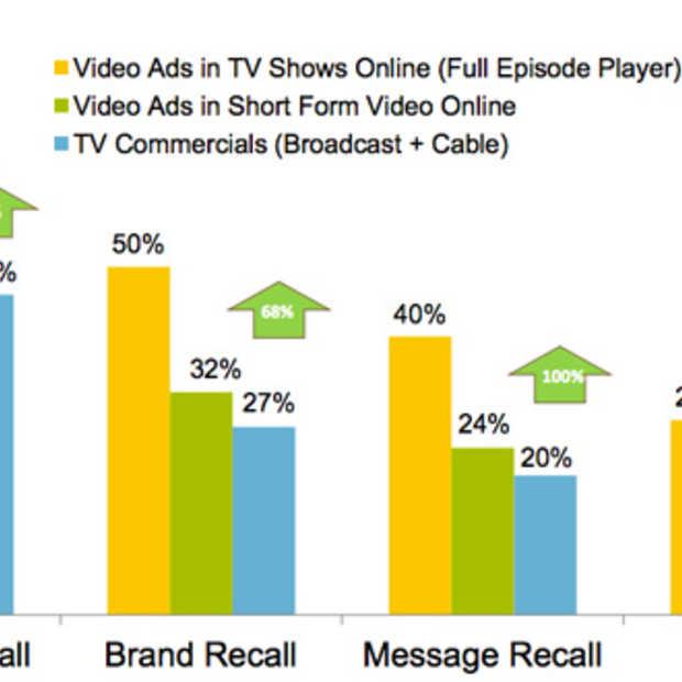 Online video reclame heeft meer impact dan TV reclame