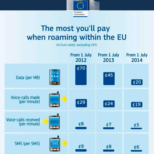 Sinds gisteren betaal je minder je gsm gebruik in het buitenland