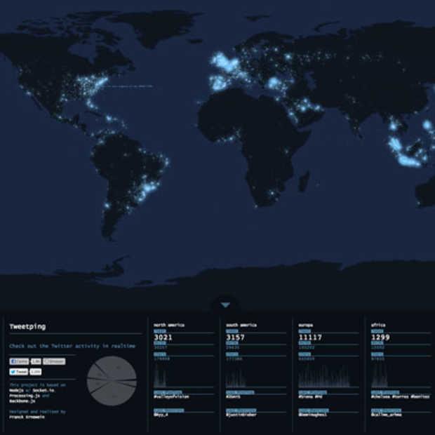 Tweetping mapt alle Twitter activiteit