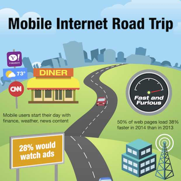 Typische dag van een mobiele gebruiker [infographic]