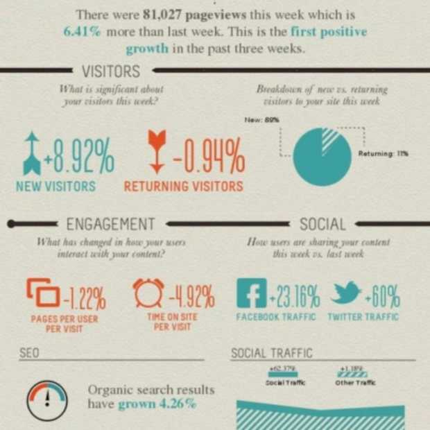 Visual.ly maakt speciale Google Analytics infographics
