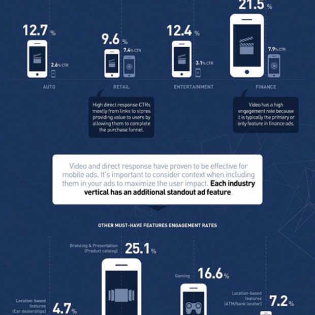 Wat werkt het best in mobile advertising? [infografiek]