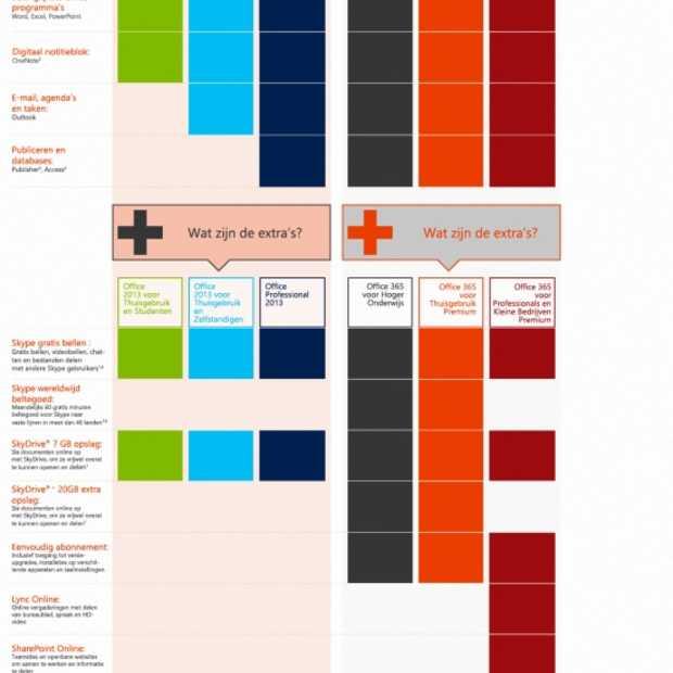 Wegwijs in de verschillende versies van Microsoft Office [infographic]