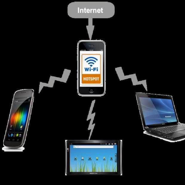 Maak van je mobiele data een Wifi-Signaal